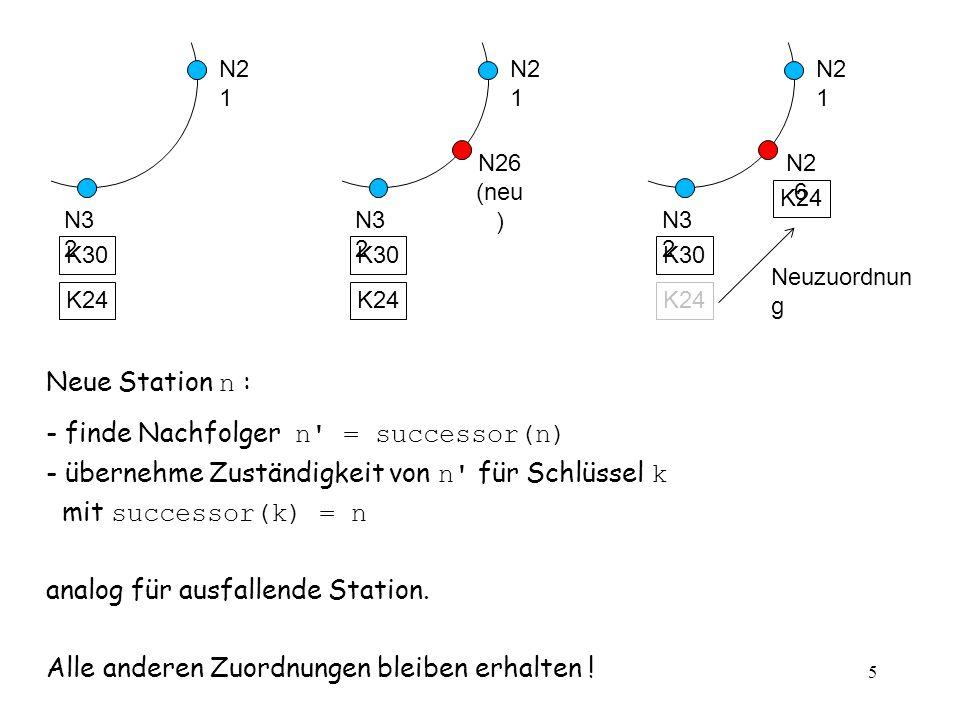 vs5.5 5 N2 1 N3 2 K30 K24 N2 1 N3 2 K30 K24 N26 (neu ) N2 1 N3 2 K30 K24 N2 6 K24 Neuzuordnun g Neue Station n : - finde Nachfolger n = successor(n) - übernehme Zuständigkeit von n für Schlüssel k mit successor(k) = n analog für ausfallende Station.