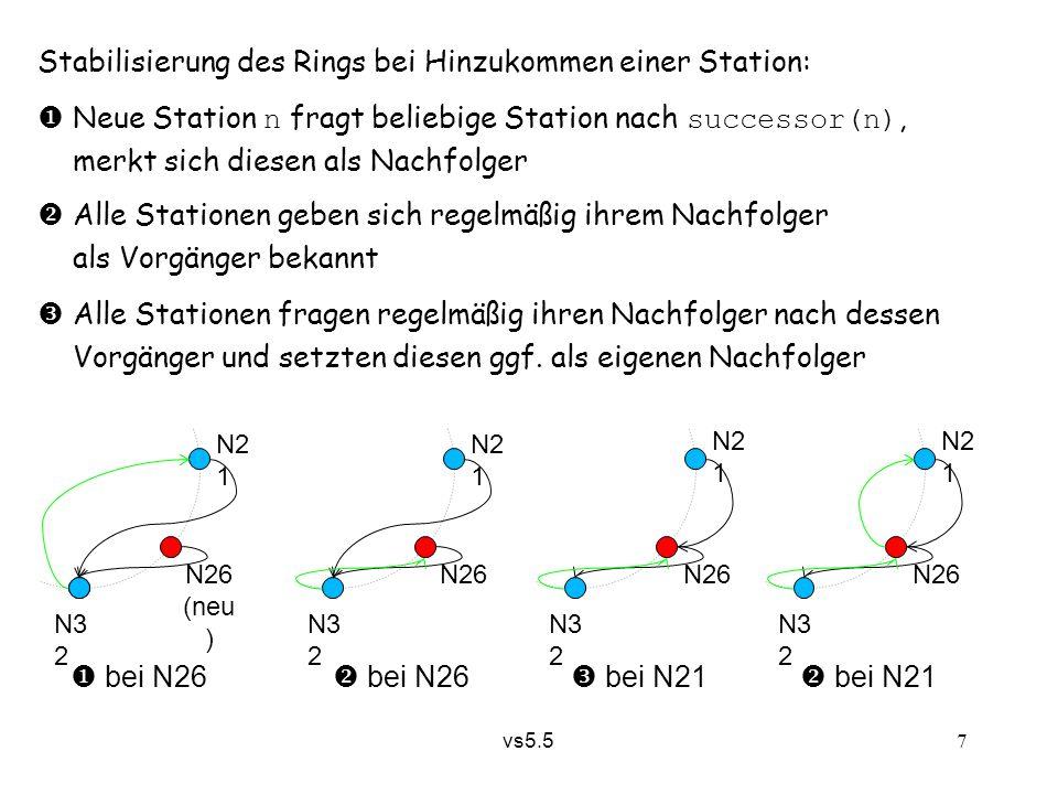 vs5.5 7 Stabilisierung des Rings bei Hinzukommen einer Station:  Neue Station n fragt beliebige Station nach successor(n), merkt sich diesen als Nach