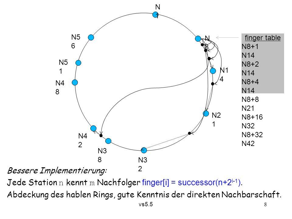 vs5.5 8 finger table N8+1 N14 N8+2 N14 N8+4 N14 N8+8 N21 N8+16 N32 N8+32 N42 N1N1 N8N8 N1 4 N2 1 N3 2 N3 8 N4 2 N4 8 N5 1 N5 6 Bessere Implementierung: Jede Station n kennt m Nachfolger finger[i] = successor(n+2 i-1 ).