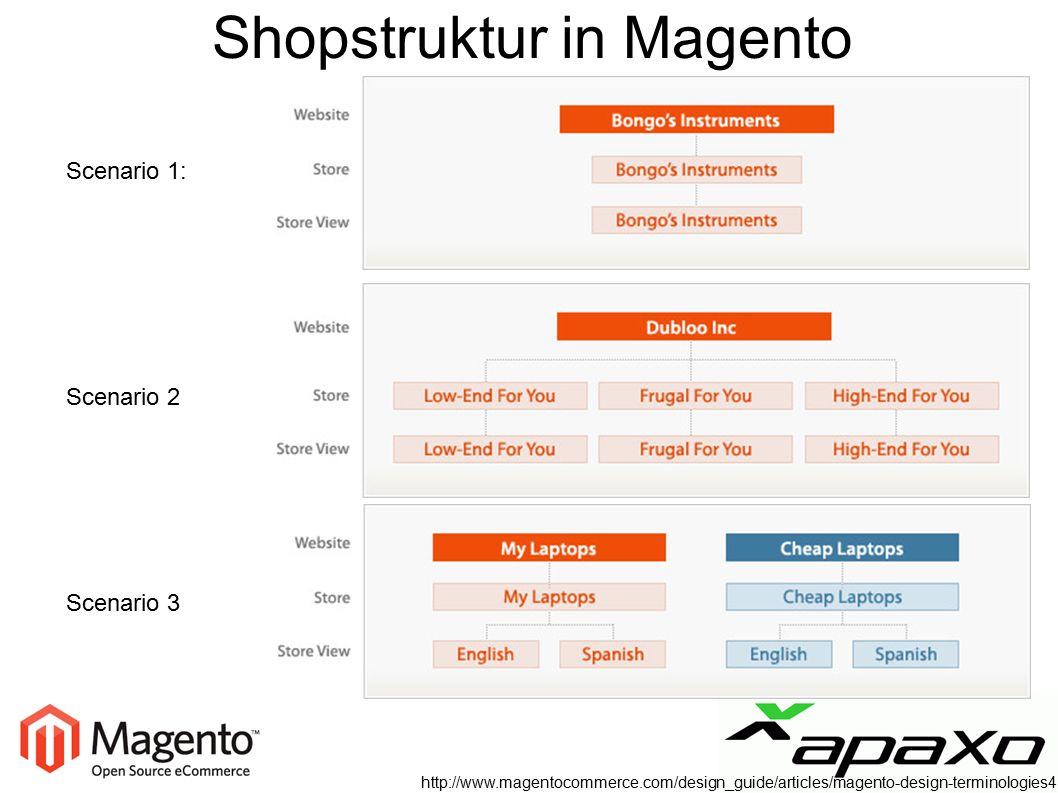 Shopstruktur in Magento http://www.magentocommerce.com/design_guide/articles/magento-design-terminologies4 Scenario 1: Scenario 2 Scenario 3