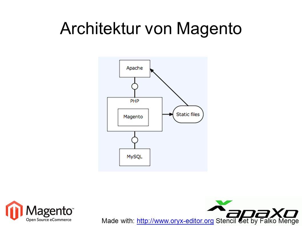 Architektur von Magento Made with: http://www.oryx-editor.org Stencil Set by Falko Mengehttp://www.oryx-editor.org
