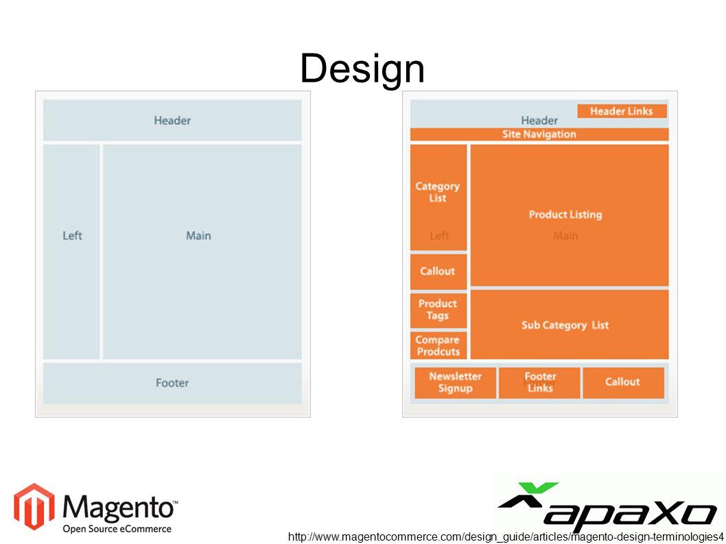 Design http://www.magentocommerce.com/design_guide/articles/magento-design-terminologies4