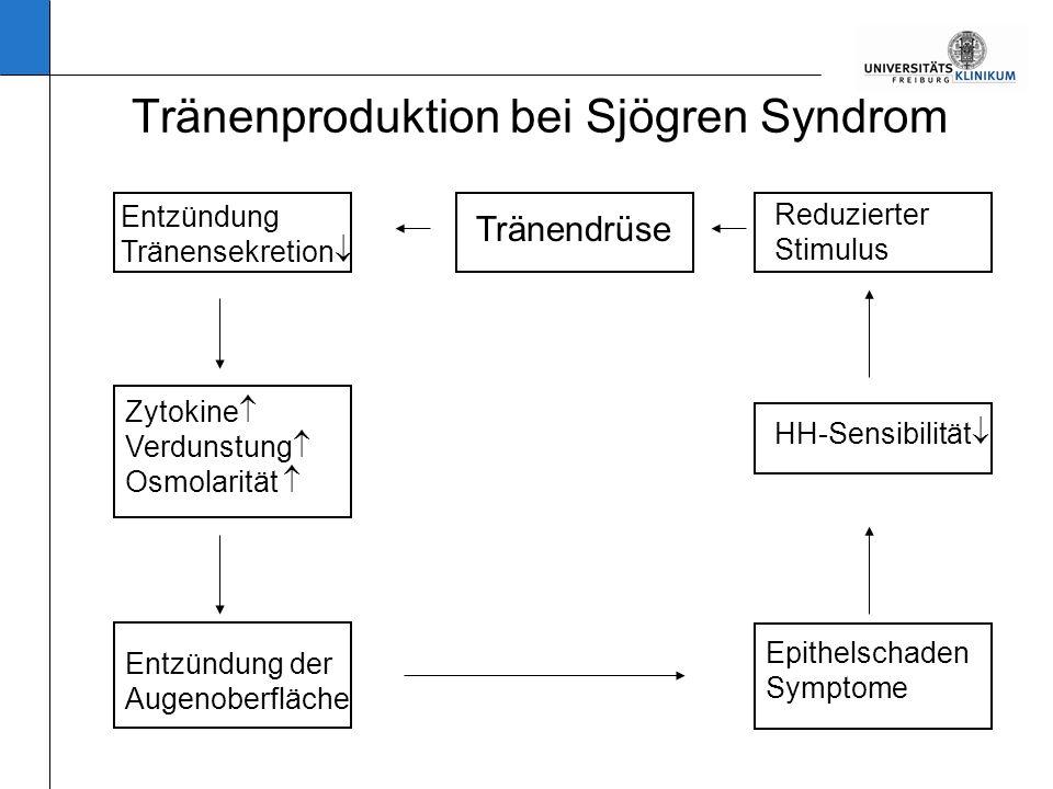 Ursachen von Störungen der Tränendrüse Primär –Altersbedingt degenerativ –Hormonell (Menopause) –Kongenitale Alakrimie –Autoimmunerkrankungen –Sjögren –Rheumatoide Arthritis –Systemischer Lupus erythematodes –Wegener´sche Granulomatose –Systemische Sklerodermie Sekundär –Sarkoidose –Lepra –HIV –Hepatitis C –Graft-versus-Host Erkrankung –Vitamin-A-Mangel –Traumatische Veränderungen