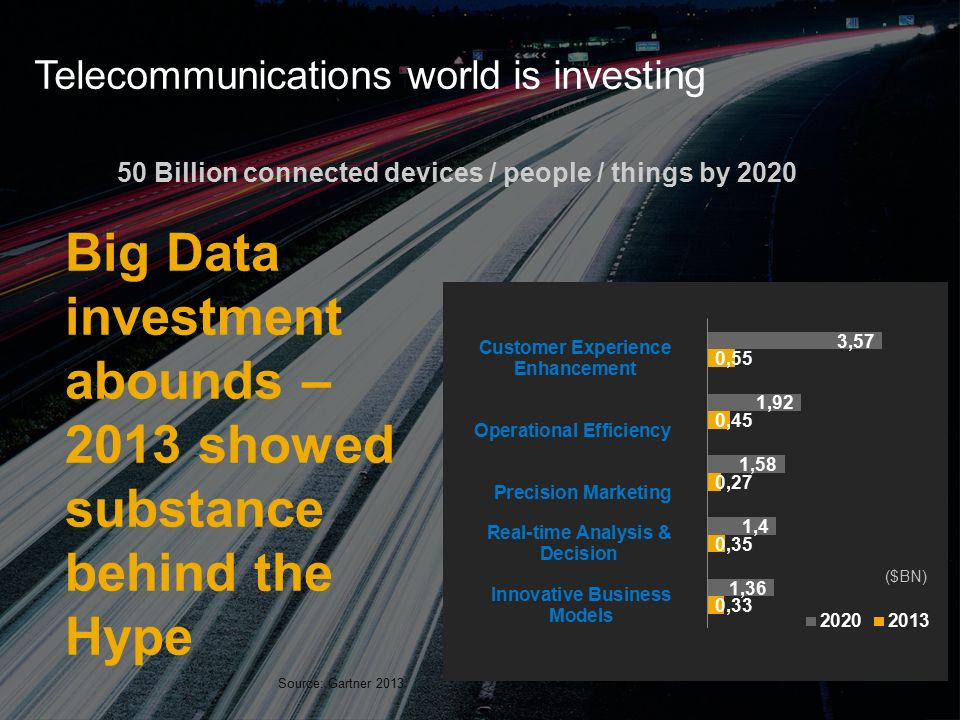 ©2014 SAP AG or an SAP affiliate company. All rights reserved.4 Public Telecommunications world is investing 50 Billion connected devices / people / t