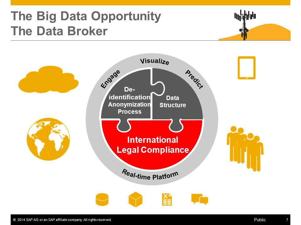 ©2014 SAP AG or an SAP affiliate company. All rights reserved.7 Public The Big Data Opportunity The Data Broker De- identification Anonymization Proce