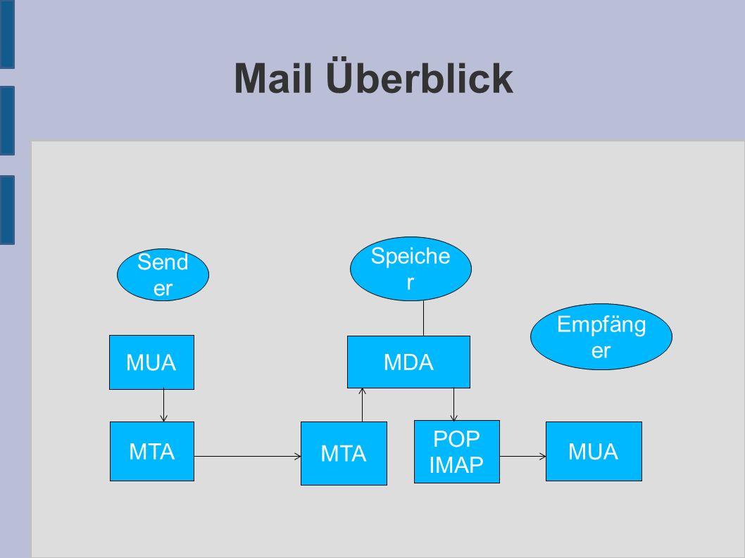 Mail Überblick Send er MUA MTA MDA MUA Empfäng er POP IMAP Speiche r