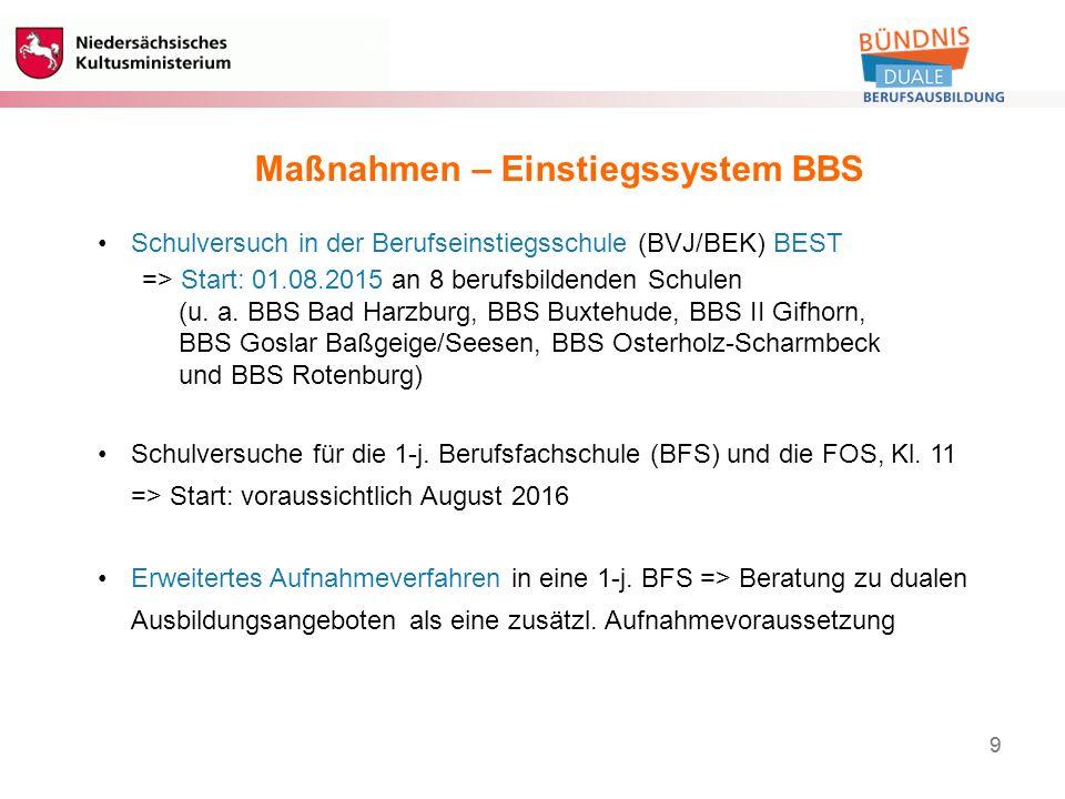 9 Berufliche Bildung 9 Maßnahmen – Einstiegssystem BBS Schulversuch in der Berufseinstiegsschule (BVJ/BEK) BEST => Start: 01.08.2015 an 8 berufsbildenden Schulen (u.