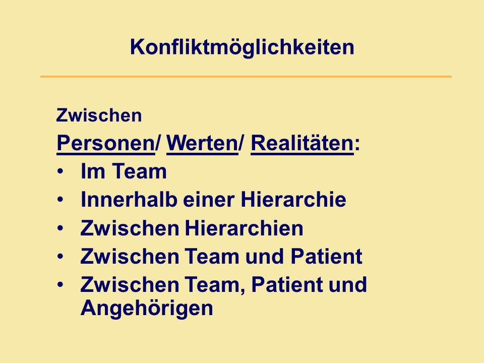 Konfliktmöglichkeiten Zwischen Personen/ Werten/ Realitäten: Im Team Innerhalb einer Hierarchie Zwischen Hierarchien Zwischen Team und Patient Zwischen Team, Patient und Angehörigen