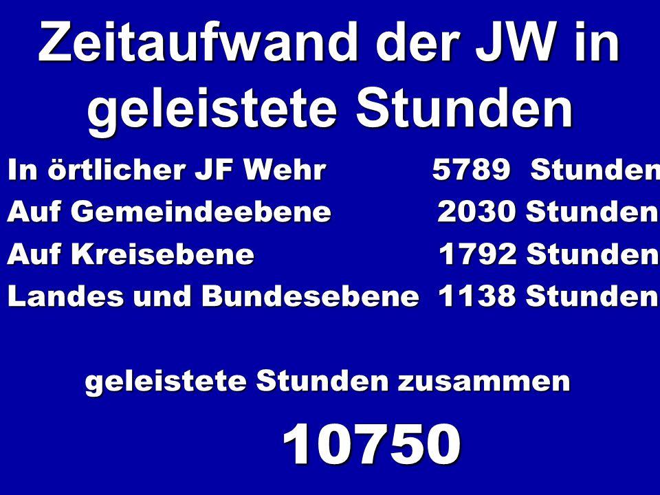 Zeitaufwand der JW in geleistete Stunden In örtlicher JF Wehr 5789 Stunden Auf Gemeindeebene 2030 Stunden Auf Kreisebene 1792 Stunden Landes und Bunde