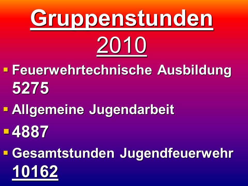 Gruppenstunden 2010  Feuerwehrtechnische Ausbildung 5275  Allgemeine Jugendarbeit  4887  Gesamtstunden Jugendfeuerwehr 10162