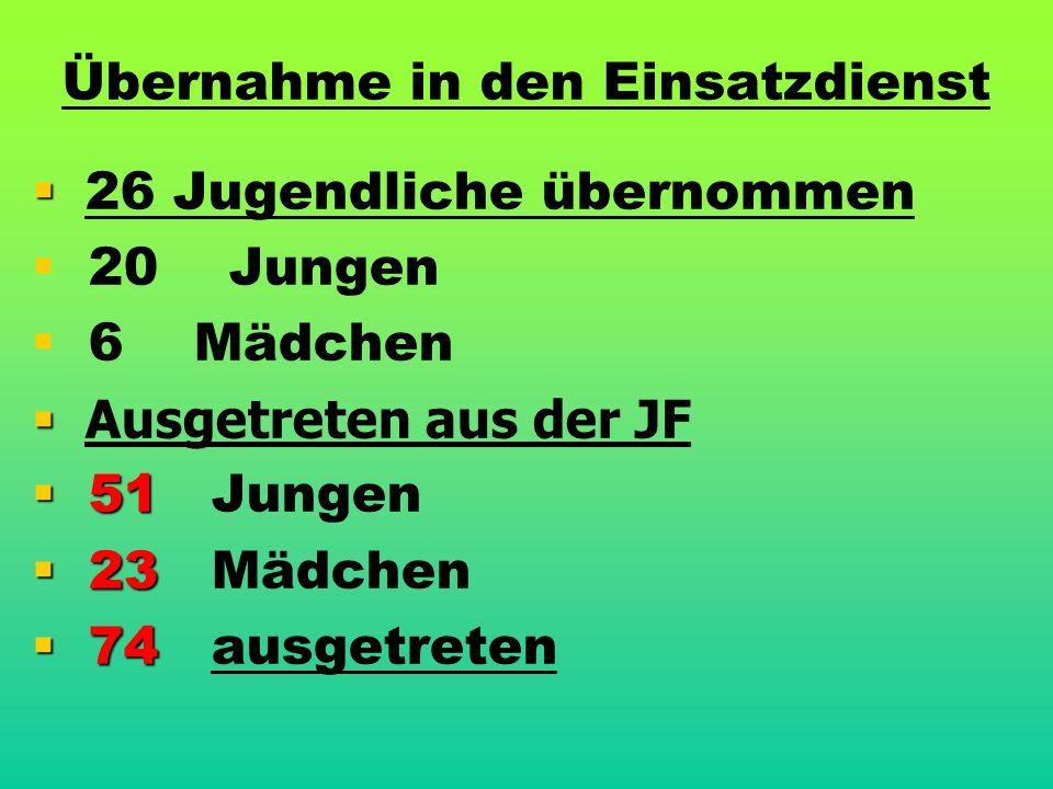 Übernahme in den Einsatzdienst   26 Jugendliche übernommen   20 Jungen   6 Mädchen   Ausgetreten aus der JF  51  51 Jungen  23  23 Mädchen  74  74 ausgetreten