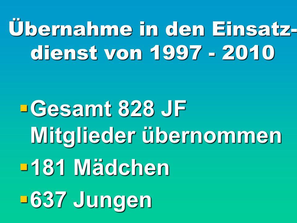 Übernahme in den Einsatz- dienst von 1997 - 2010  Gesamt 828 JF Mitglieder übernommen  181 Mädchen  637 Jungen