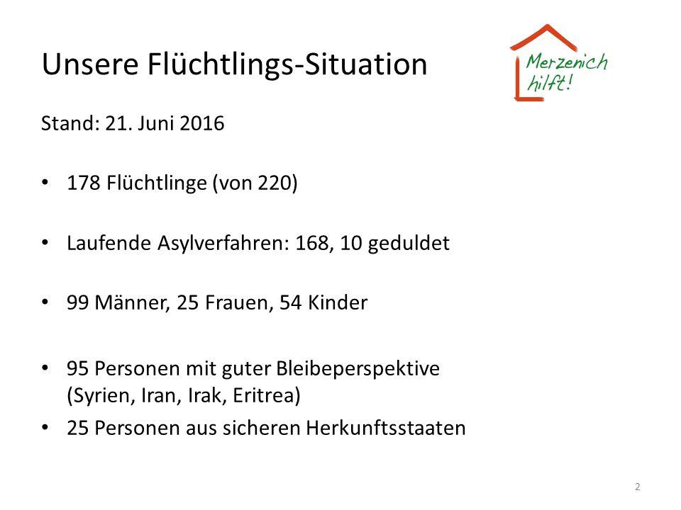 Unsere Flüchtlings-Situation Stand: 21. Juni 2016 178 Flüchtlinge (von 220) Laufende Asylverfahren: 168, 10 geduldet 99 Männer, 25 Frauen, 54 Kinder 9