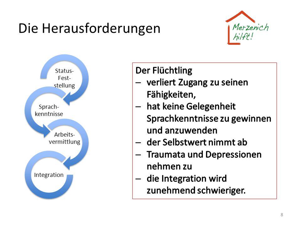 Die Herausforderungen Status- Fest- stellung Sprach- kenntnisse Arbeits- vermittlung Integration 8