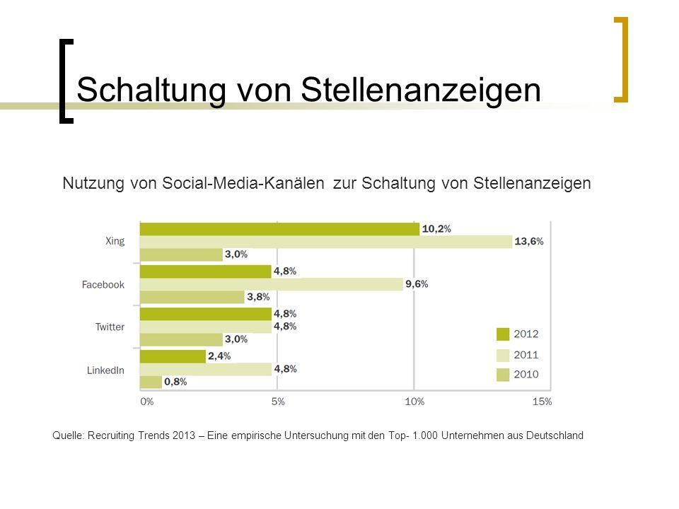 Schaltung von Stellenanzeigen Quelle: Recruiting Trends 2013 – Eine empirische Untersuchung mit den Top- 1.000 Unternehmen aus Deutschland Nutzung von Social-Media-Kanälen zur Schaltung von Stellenanzeigen
