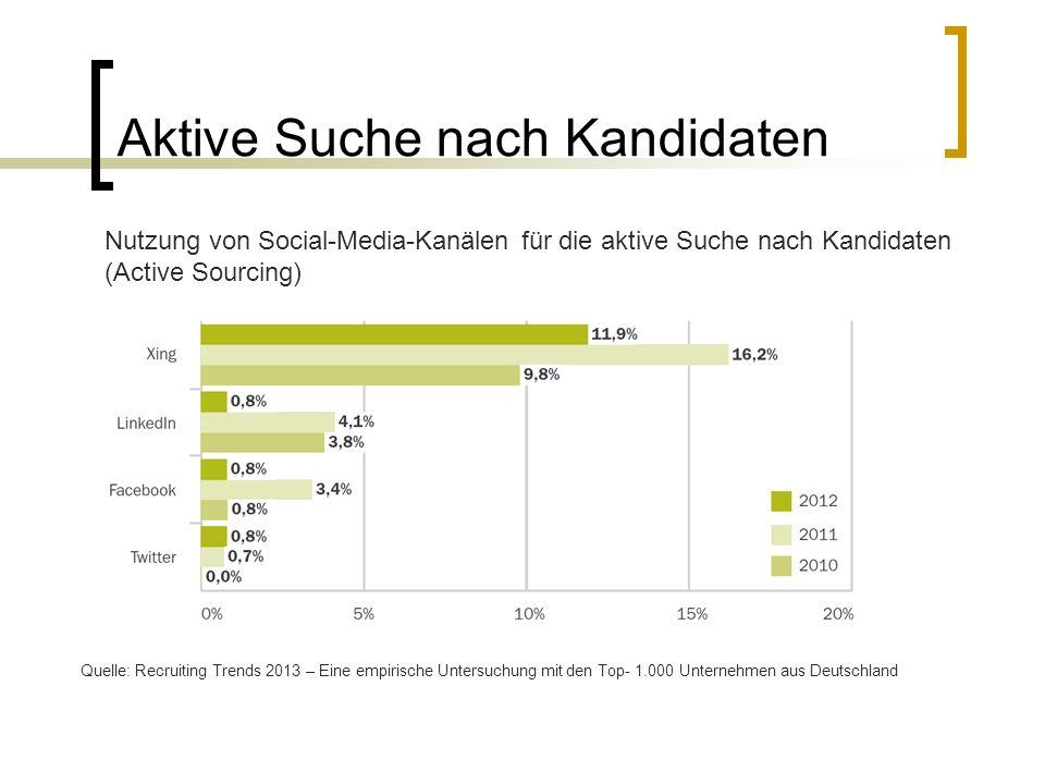 Aktive Suche nach Kandidaten Quelle: Recruiting Trends 2013 – Eine empirische Untersuchung mit den Top- 1.000 Unternehmen aus Deutschland Nutzung von Social-Media-Kanälen für die aktive Suche nach Kandidaten (Active Sourcing)