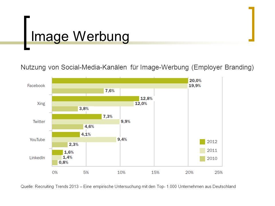 Image Werbung Quelle: Recruiting Trends 2013 – Eine empirische Untersuchung mit den Top- 1.000 Unternehmen aus Deutschland Nutzung von Social-Media-Kanälen für Image-Werbung (Employer Branding)