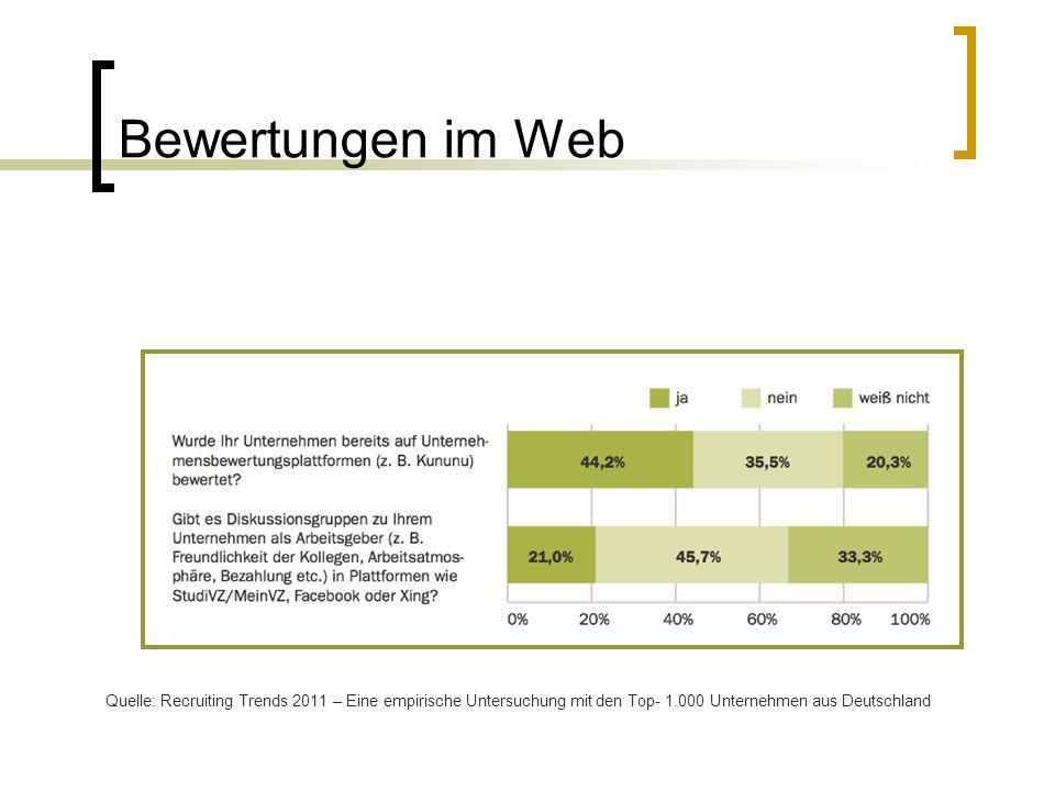 Bewertungen im Web Quelle: Recruiting Trends 2011 – Eine empirische Untersuchung mit den Top- 1.000 Unternehmen aus Deutschland