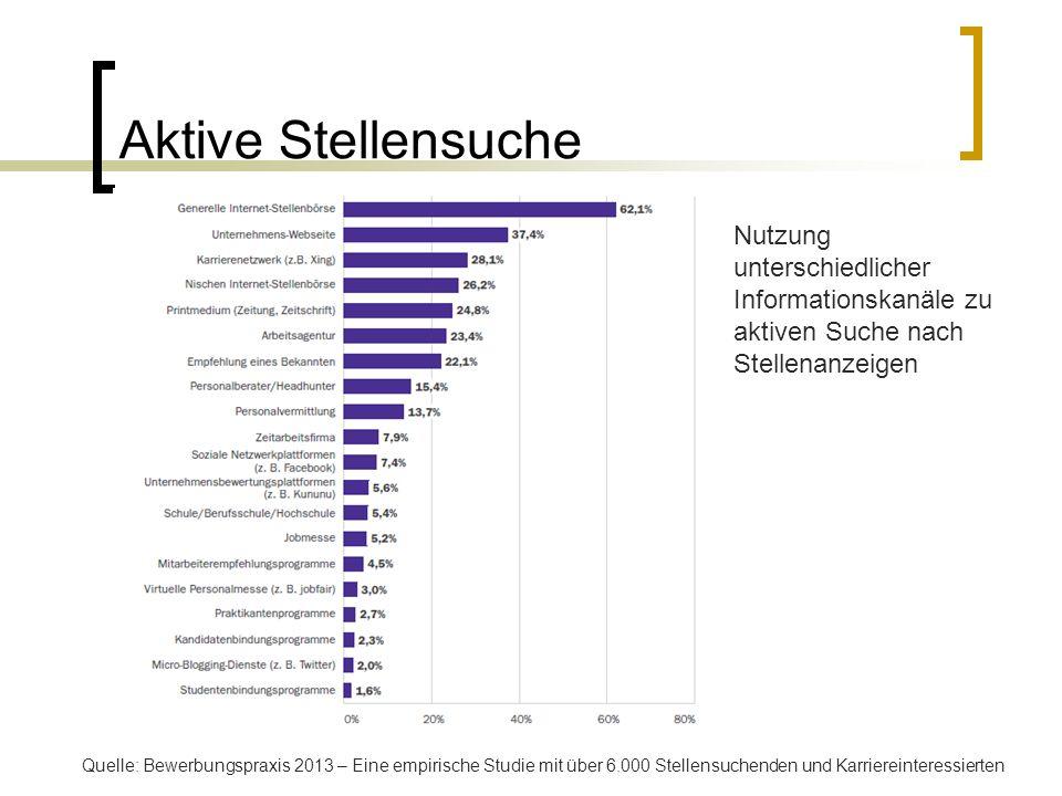 Aktive Stellensuche Nutzung unterschiedlicher Informationskanäle zu aktiven Suche nach Stellenanzeigen Quelle: Bewerbungspraxis 2013 – Eine empirische