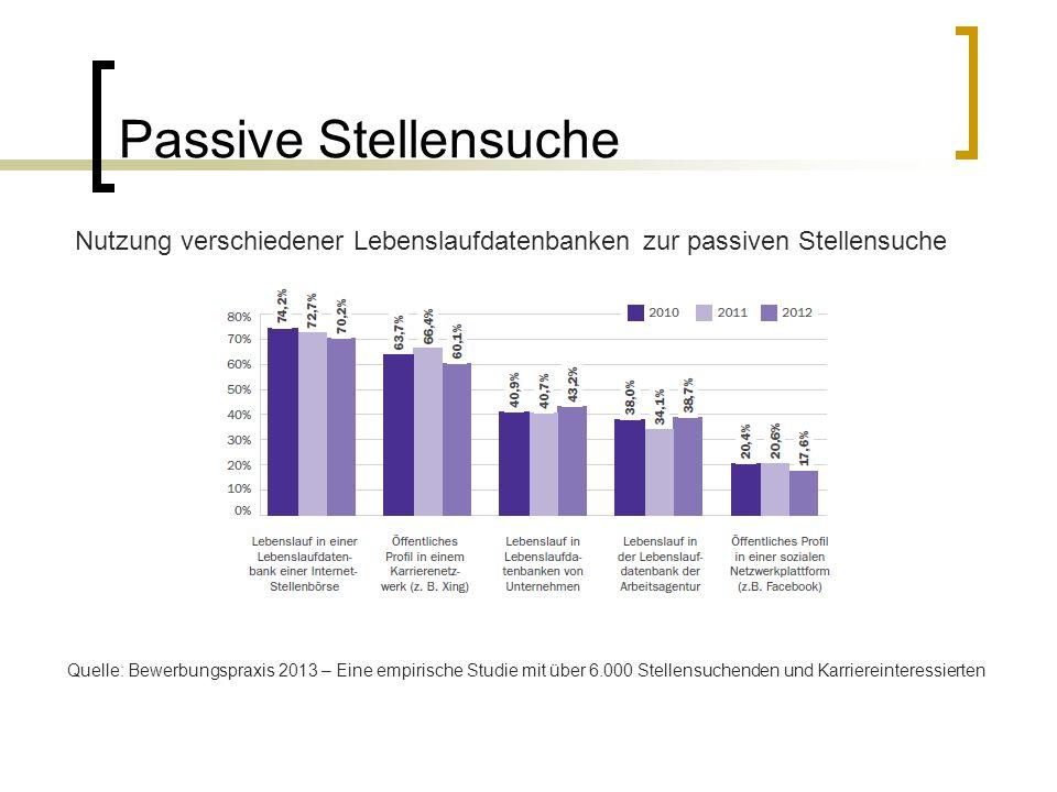 Passive Stellensuche Nutzung verschiedener Lebenslaufdatenbanken zur passiven Stellensuche Quelle: Bewerbungspraxis 2013 – Eine empirische Studie mit über 6.000 Stellensuchenden und Karriereinteressierten