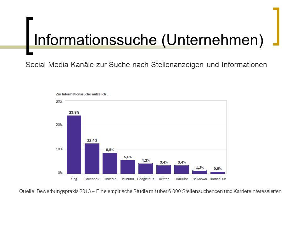 Informationssuche (Unternehmen) Social Media Kanäle zur Suche nach Stellenanzeigen und Informationen Quelle: Bewerbungspraxis 2013 – Eine empirische Studie mit über 6.000 Stellensuchenden und Karriereinteressierten