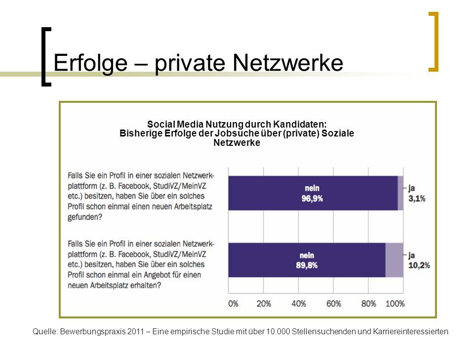 Erfolge – private Netzwerke Quelle: Bewerbungspraxis 2011 – Eine empirische Studie mit über 10.000 Stellensuchenden und Karriereinteressierten Social