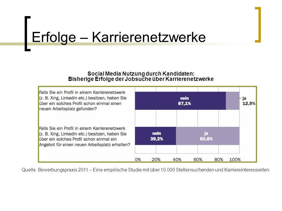 Erfolge – Karrierenetzwerke Quelle: Bewerbungspraxis 2011 – Eine empirische Studie mit über 10.000 Stellensuchenden und Karriereinteressierten Social