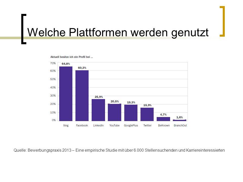 Welche Plattformen werden genutzt Quelle: Bewerbungspraxis 2013 – Eine empirische Studie mit über 6.000 Stellensuchenden und Karriereinteressierten