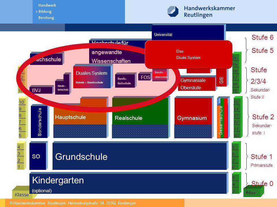 © Handwerkskammer Reutlingen, Hindenburgstraße 58, 72762 Reutlingen Alter Klasse Stufe 1 Primarstufe SO Grundschule 6 7 9 8 1 2 4 3 Kindergarten (opti