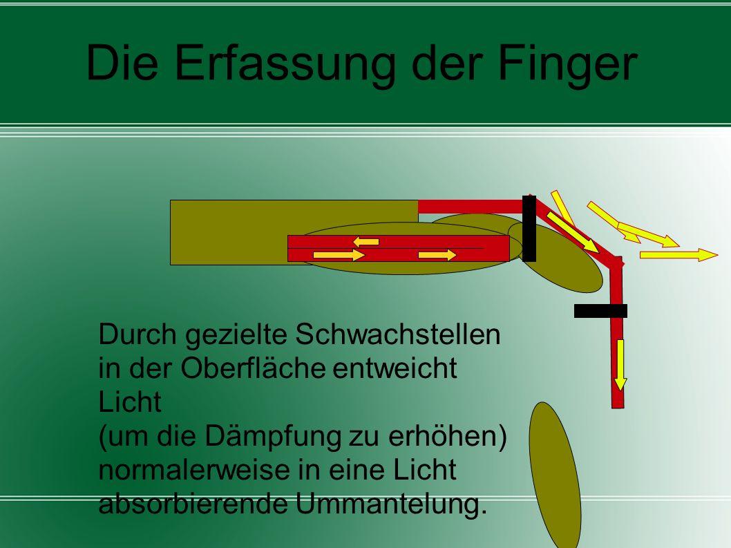 Die Erfassung der Finger Durch gezielte Schwachstellen in der Oberfläche entweicht Licht (um die Dämpfung zu erhöhen) normalerweise in eine Licht abso