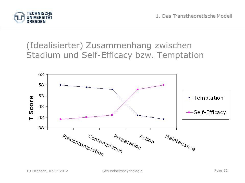Folie 12 TU Dresden, 07.06.2012Gesundheitspsychologie (Idealisierter) Zusammenhang zwischen Stadium und Self-Efficacy bzw.