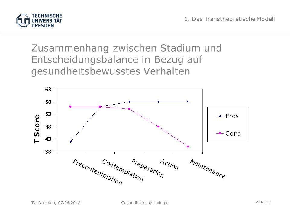 Folie 13 TU Dresden, 07.06.2012Gesundheitspsychologie Zusammenhang zwischen Stadium und Entscheidungsbalance in Bezug auf gesundheitsbewusstes Verhalten 1.