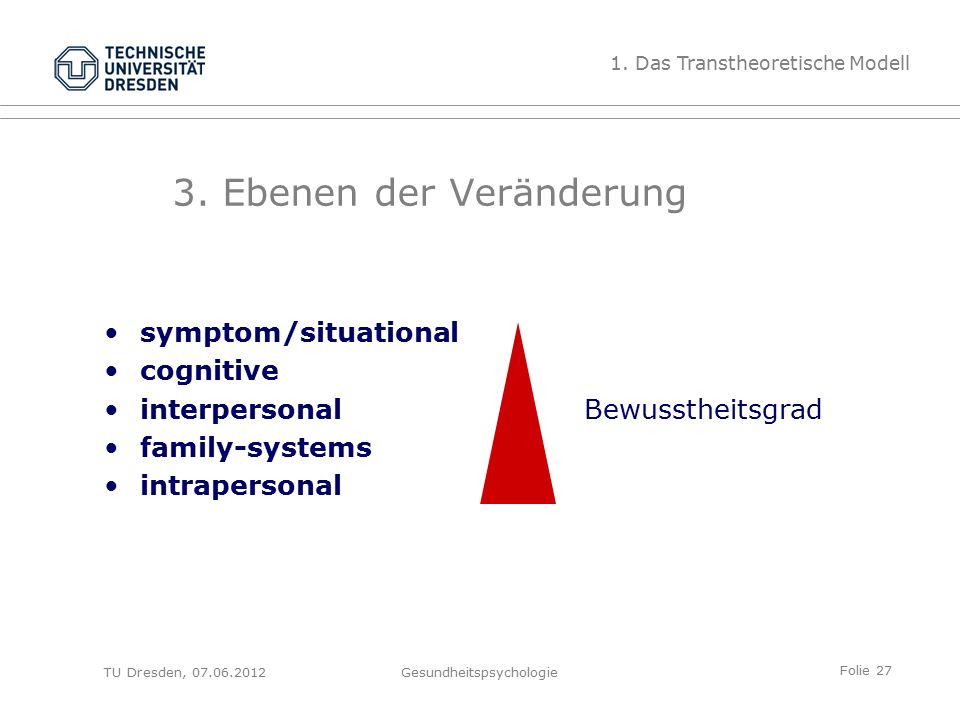 Folie 27 TU Dresden, 07.06.2012Gesundheitspsychologie symptom/situational cognitive interpersonalBewusstheitsgrad family-systems intrapersonal 1.