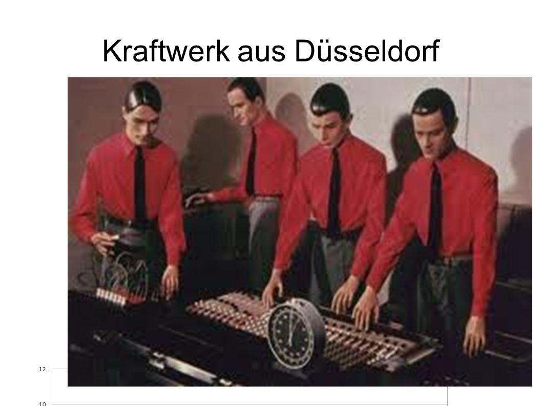 Kraftwerk aus Düsseldorf