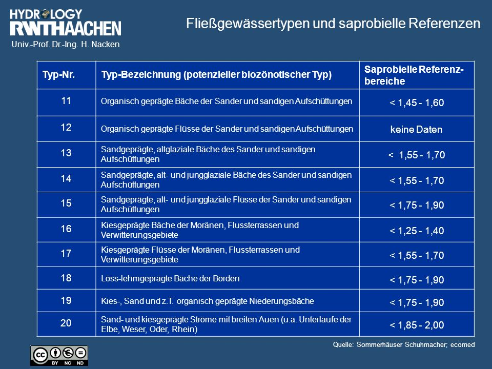 Univ.-Prof. Dr.-Ing. H. Nacken Typ-Nr. Typ-Bezeichnung (potenzieller biozönotischer Typ) Saprobielle Referenz- bereiche 11 Organisch geprägte Bäche de