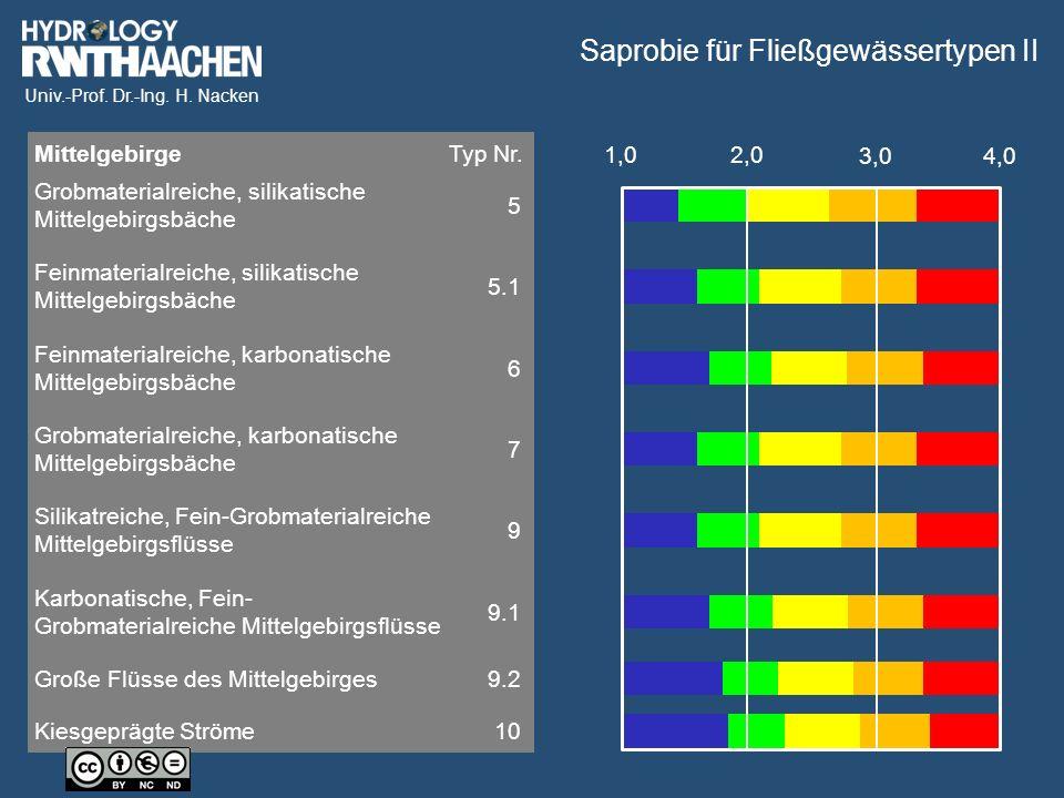 Univ.-Prof. Dr.-Ing. H. Nacken Saprobie für Fließgewässertypen II 1,02,0 3,04,0 Grobmaterialreiche, silikatische Mittelgebirgsbäche Feinmaterialreiche