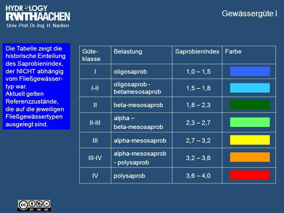 Univ.-Prof. Dr.-Ing. H. Nacken Gewässergüte I Güte- klasse BelastungSaprobienindexFarbe Ioligosaprob1,0 – 1,5 I-II oligosaprob - betamesosaprob 1,5 –