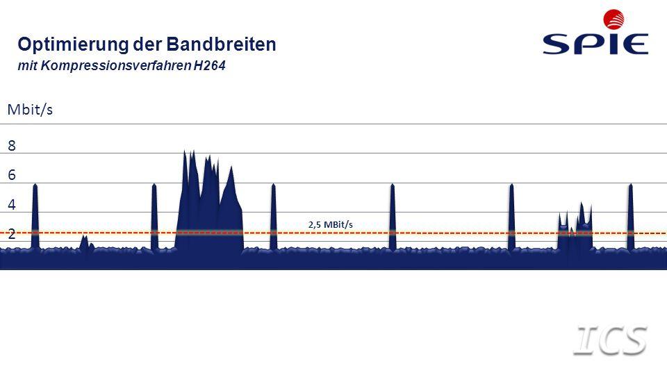 Optimierung der Bandbreiten mit Kompressionsverfahren H264 4 6 2,5 MBit/s 2 8 Mbit/s