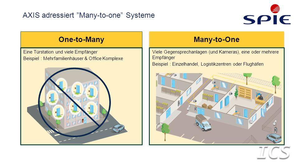 Eine Türstation und viele Empfänger Beispiel : Mehrfamilienhäuser & Office Komplexe One-to-Many Many-to-One Viele Gegensprechanlagen (und Kameras), eine oder mehrere Empfänger Beispiel : Einzelhandel, Logistikzentren oder Flughäfen AXIS adressiert Many-to-one Systeme