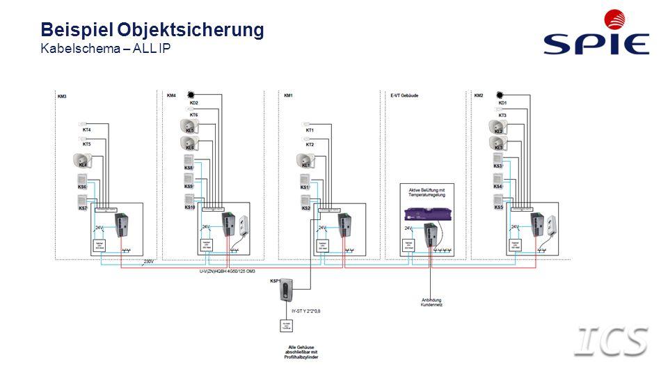 Beispiel Objektsicherung Kabelschema – ALL IP