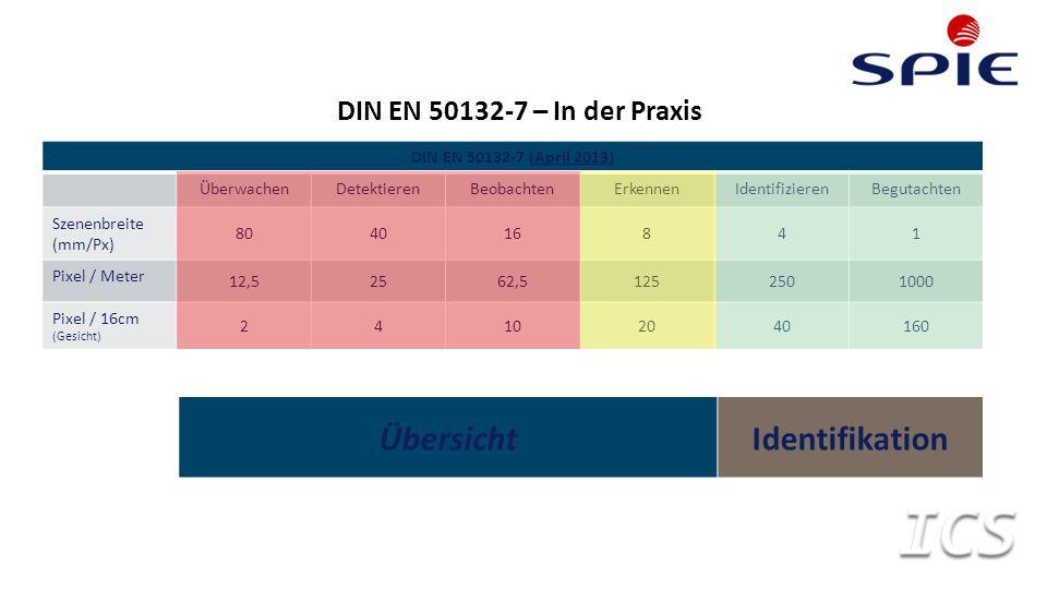 DIN EN 50132-7 – In der Praxis DIN EN 50132-7 (April 2013) ÜberwachenDetektierenBeobachtenErkennenIdentifizierenBegutachten Szenenbreite (mm/Px) 80401