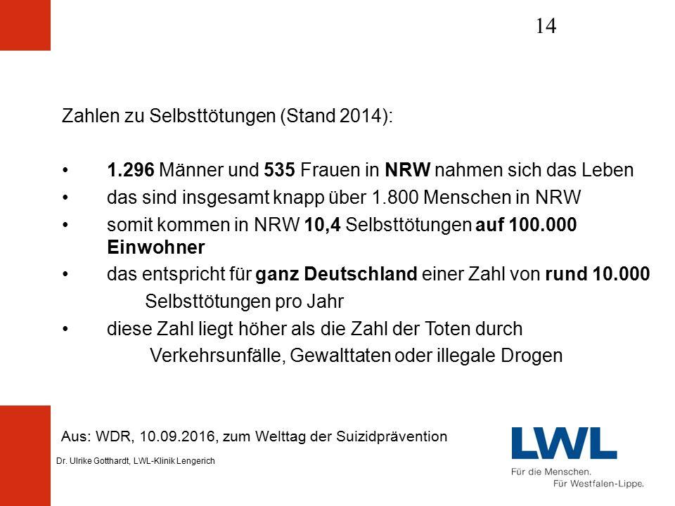 Dr. Ulrike Gotthardt, LWL-Klinik Lengerich 14 Aus: WDR, 10.09.2016, zum Welttag der Suizidprävention Zahlen zu Selbsttötungen (Stand 2014): 1.296 Männ
