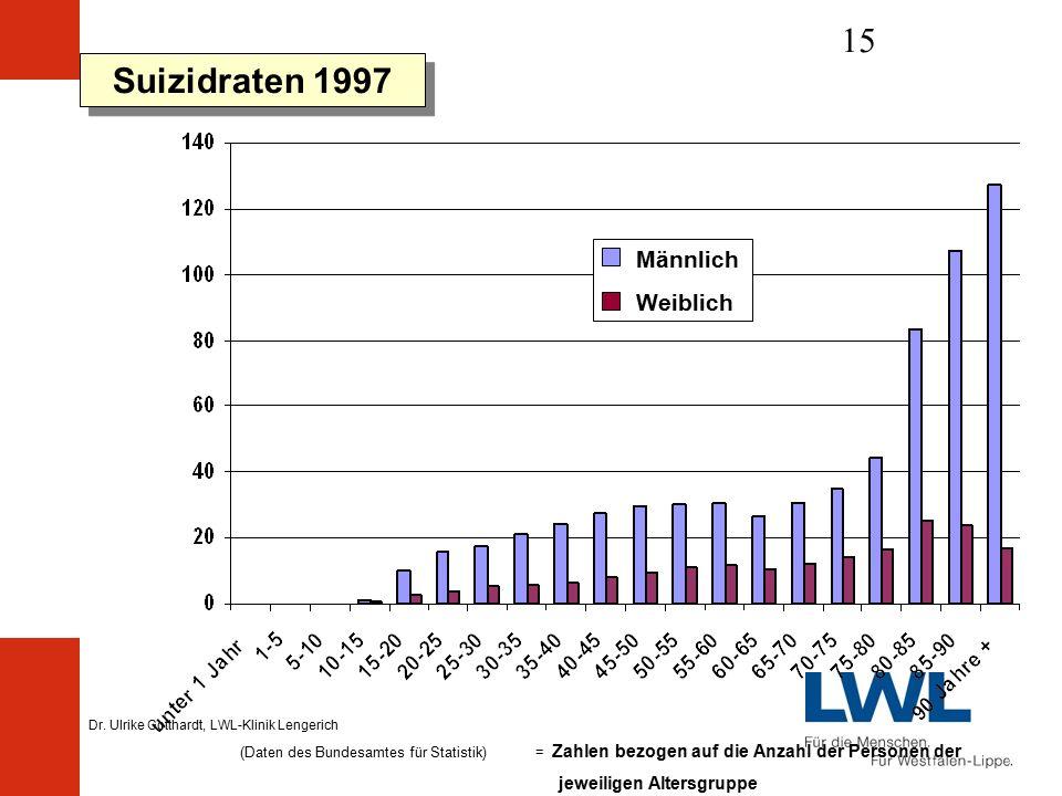 Dr. Ulrike Gotthardt, LWL-Klinik Lengerich 15 Suizidraten 1997 (Daten des Bundesamtes für Statistik) = Zahlen bezogen auf die Anzahl der Personen der