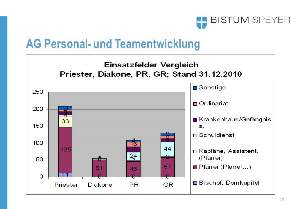 10 AG Personal- und Teamentwicklung