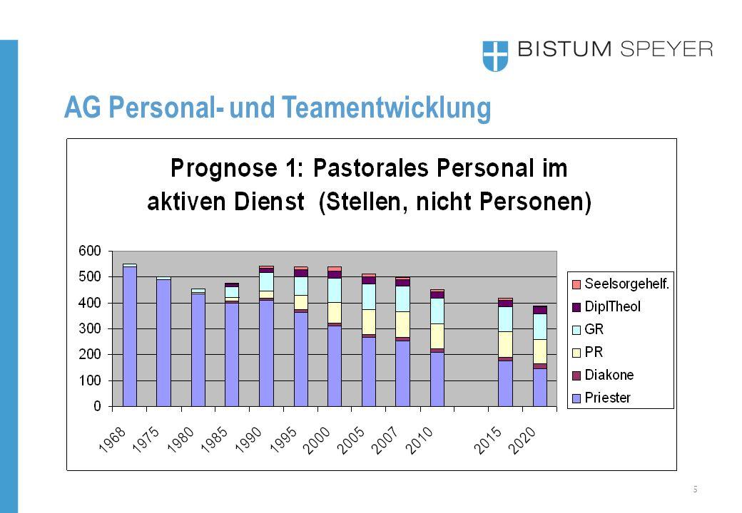 5 AG Personal- und Teamentwicklung