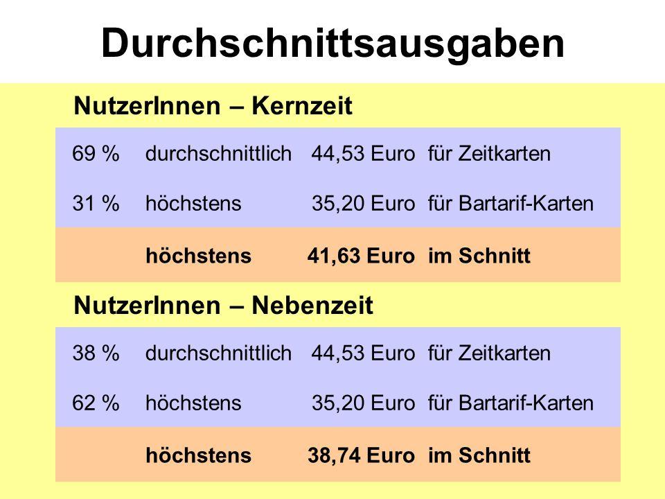 Durchschnittsausgaben 69 %durchschnittlich44,53 Eurofür Zeitkarten 31 %höchstens35,20 Eurofür Bartarif-Karten höchstens41,63 Euroim Schnitt NutzerInnen – Kernzeit 38 %durchschnittlich44,53 Eurofür Zeitkarten 62 %höchstens35,20 Eurofür Bartarif-Karten höchstens38,74 Euroim Schnitt NutzerInnen – Nebenzeit