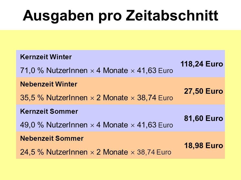 Ausgaben pro Zeitabschnitt Kernzeit Winter 71,0 % NutzerInnen  4 Monate  41,63 Euro 118,24 Euro Nebenzeit Winter 35,5 % NutzerInnen  2 Monate  38,74 Euro 27,50 Euro Kernzeit Sommer 49,0 % NutzerInnen  4 Monate  41,63 Euro 81,60 Euro Nebenzeit Sommer 24,5 % NutzerInnen  2 Monate  38,74 Euro 18,98 Euro