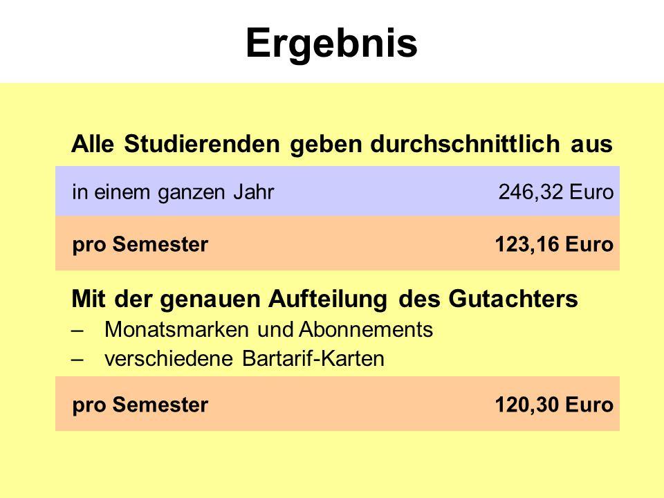 Ergebnis in einem ganzen Jahr246,32 Euro pro Semester123,16 Euro Alle Studierenden geben durchschnittlich aus pro Semester120,30 Euro Mit der genauen Aufteilung des Gutachters –Monatsmarken und Abonnements –verschiedene Bartarif-Karten
