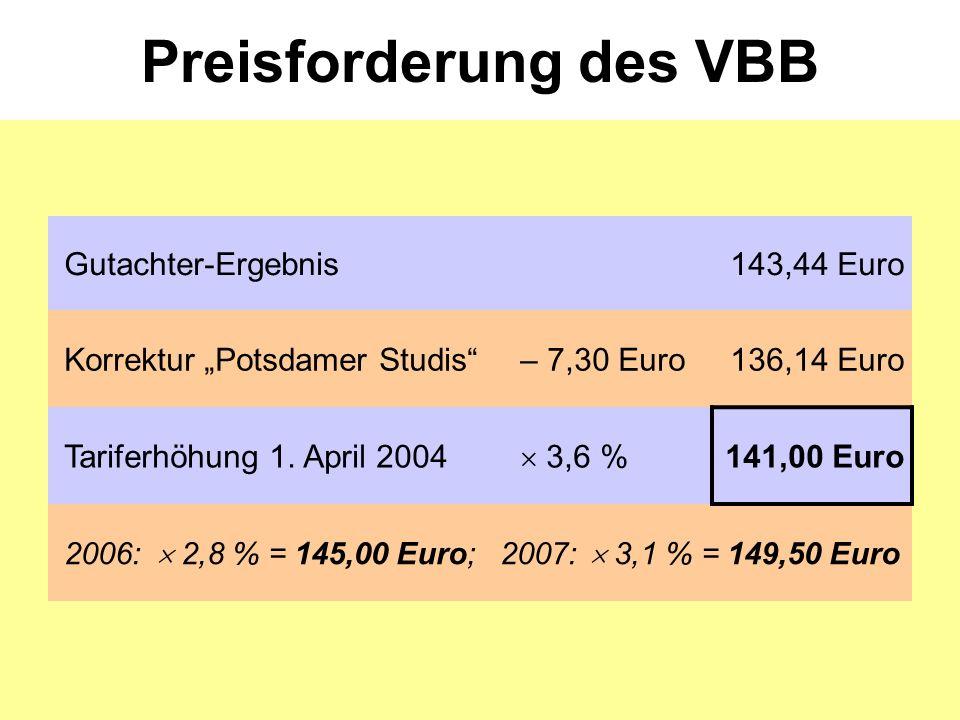 Preisangebot der Studierenden aktueller, angemessener Preis115,00 Euro Tariferhöhung 2005  3,0 % 118,50 Euro 2006:  3,0 % = 122,00 Euro; 2007:  2,9 % = 125,50 Euro