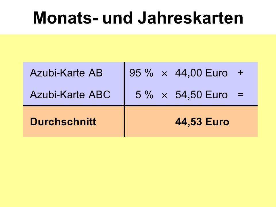 Monats- und Jahreskarten Azubi-Karte AB95 %  44,00 Euro+ Azubi-Karte ABC5 %  54,50 Euro= Durchschnitt44,53 Euro